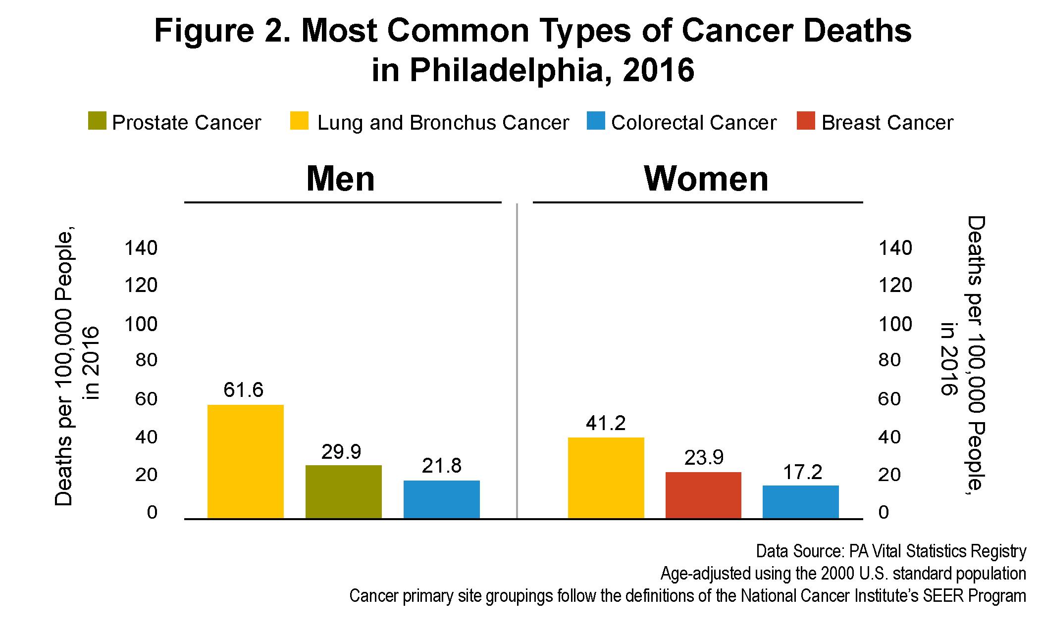 Cancer And Cancer Health Disparities In Philadelphia Drexel Urban Health Collaborative Drexel University