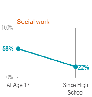 Social Work Slope