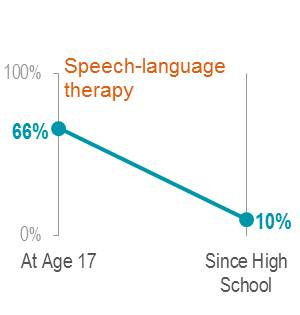 Speech-language therapy slope