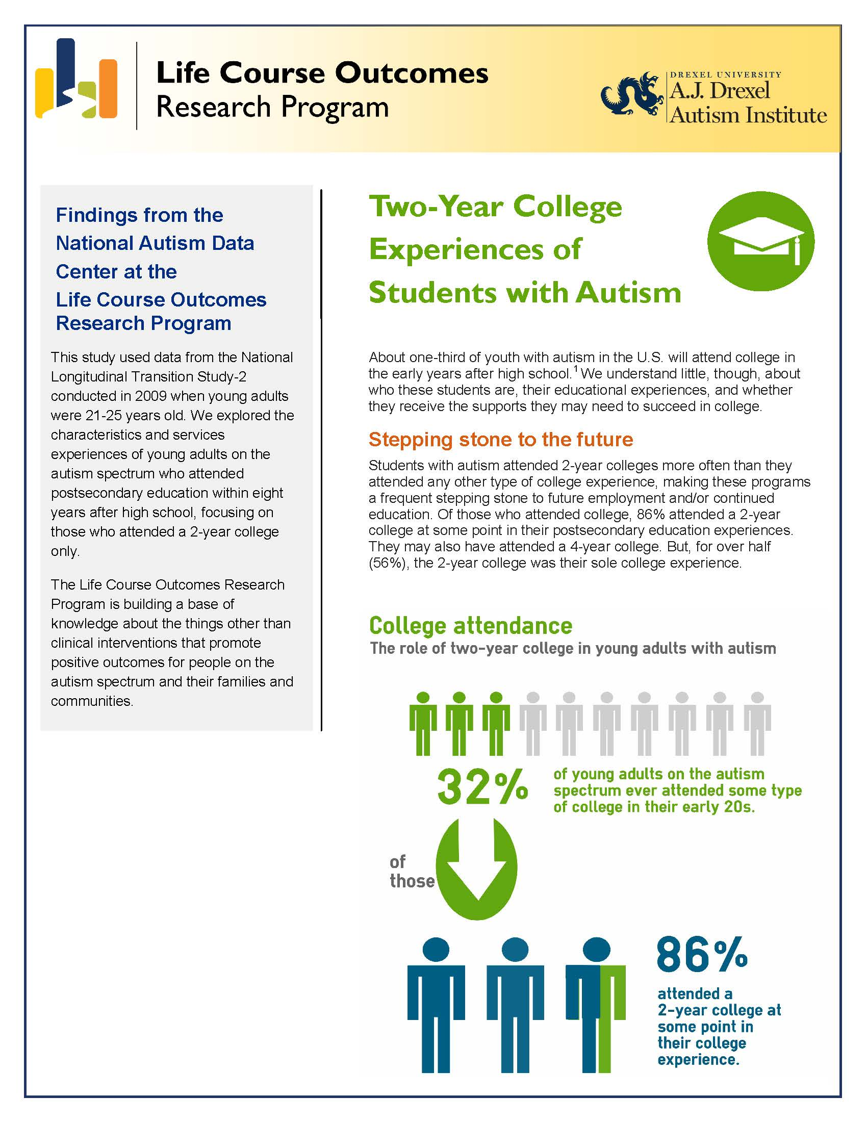 Two year college experiences of students with autism