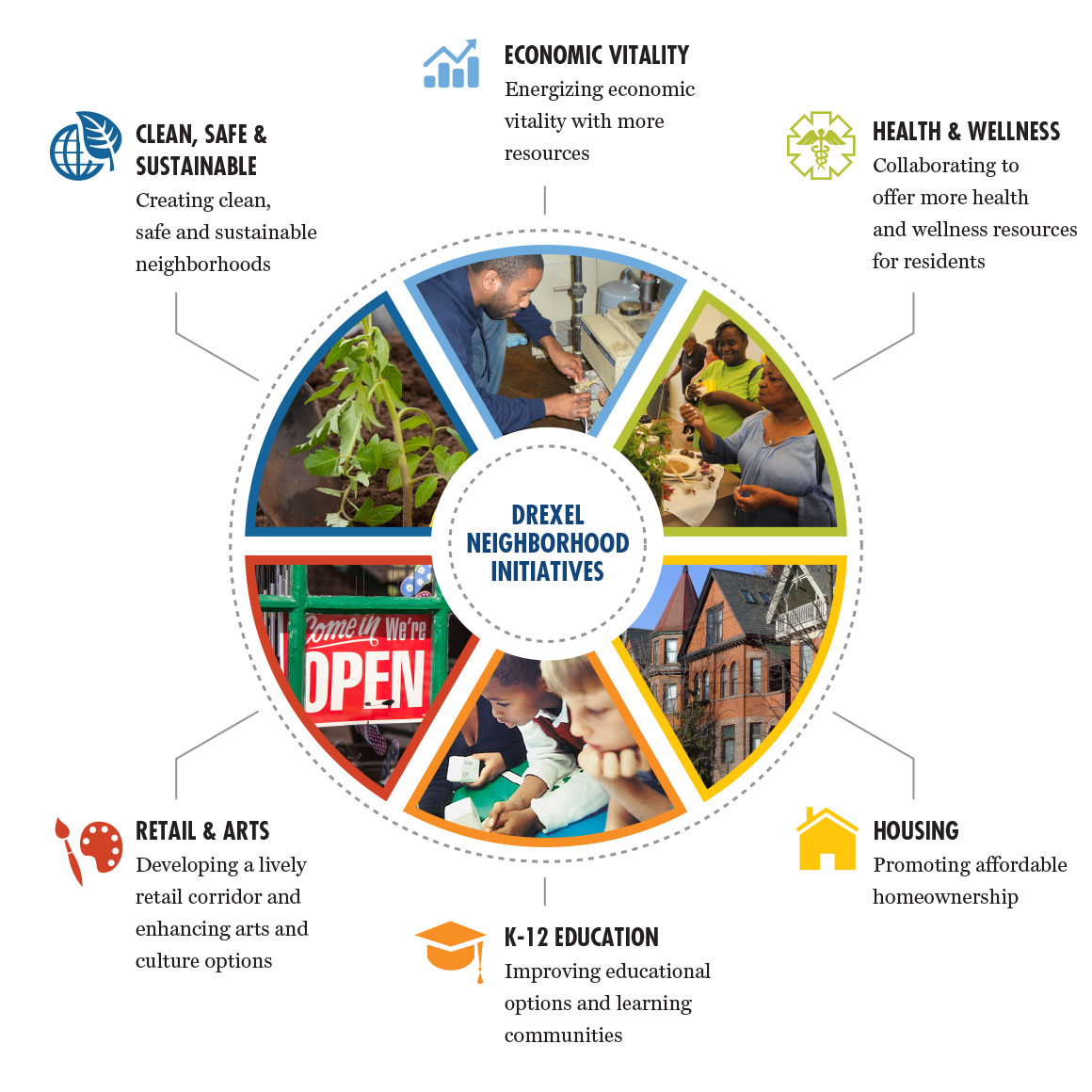 Neighborhood Initiatives Goals Infographic