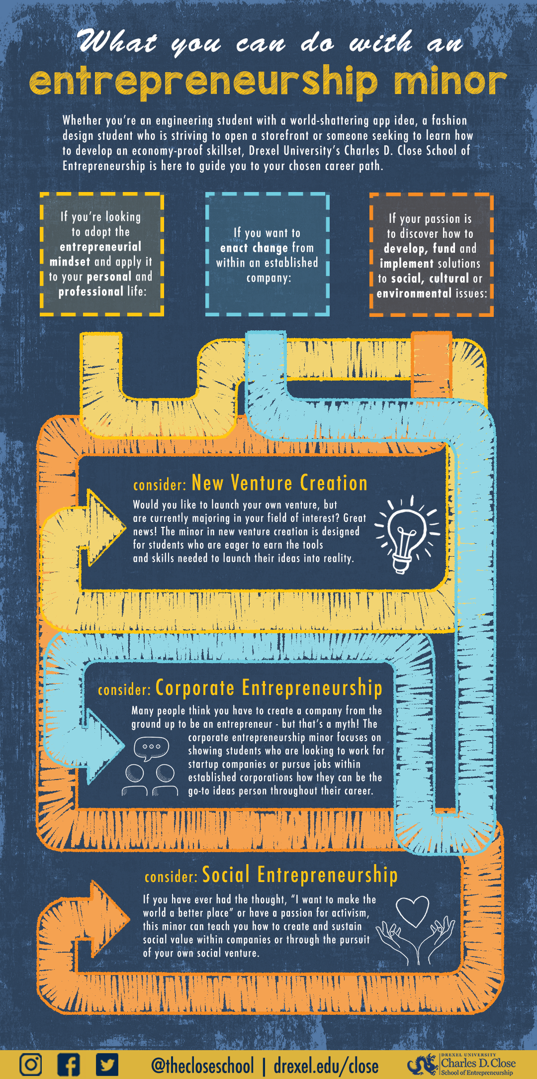 What You Can Do with an Entrepreneurship Minor | Close School of