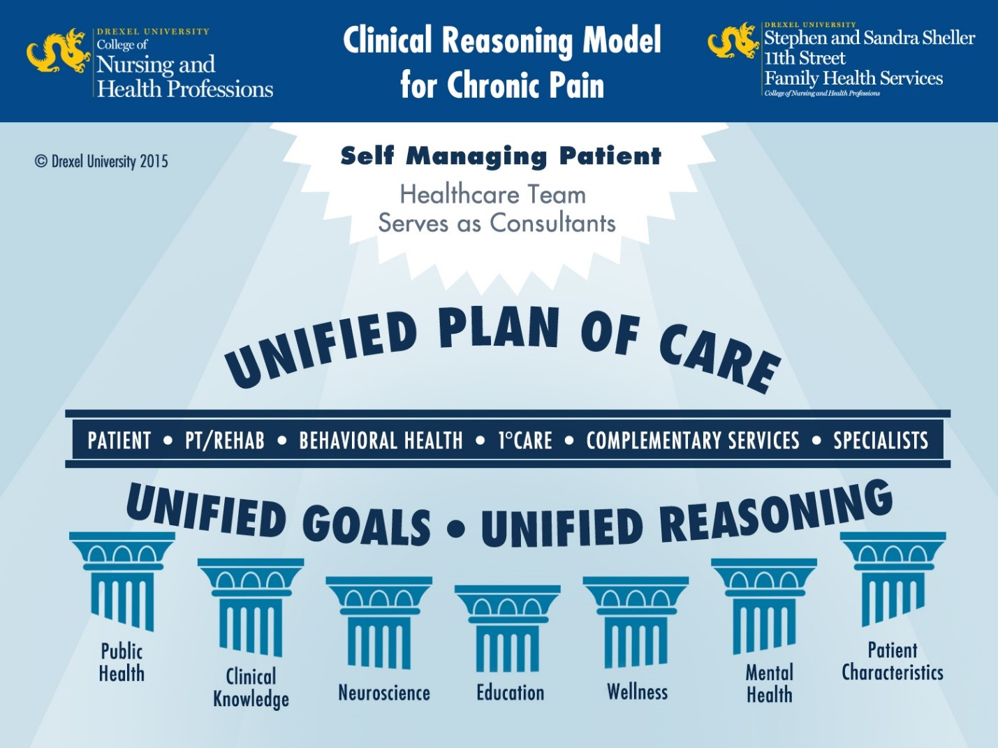 Power over Pain Plan of Care