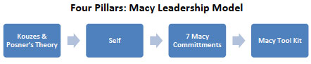 Four Pillars: Macy Leadership Model