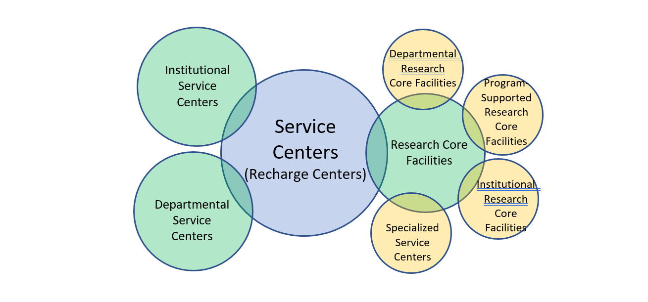 A diagram explaining how the service centers interconnect with the Office of Research