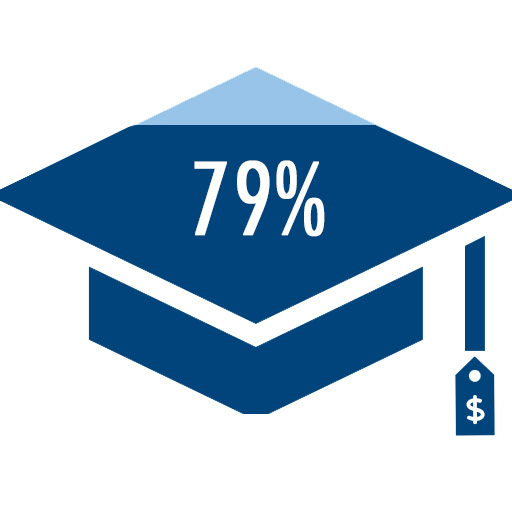 image of 79 percent of Masters students receive scholarships
