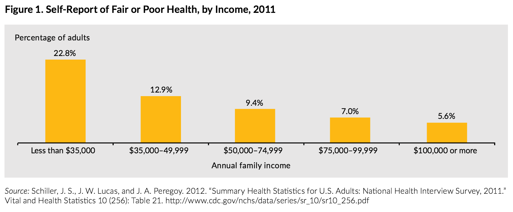 Source: http://www.urban.org/sites/default/files/alfresco/publication-pdfs/2000178-How-are-Income-and-Wealth-Linked-to-Health-and-Longevity.pdf