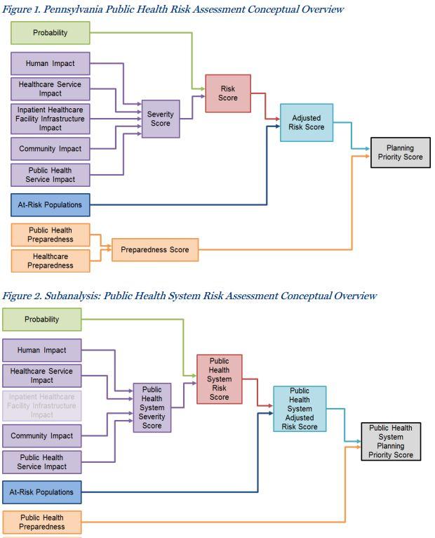 Pennsylvania Public Health Risk Assessment Tool Good Ideas