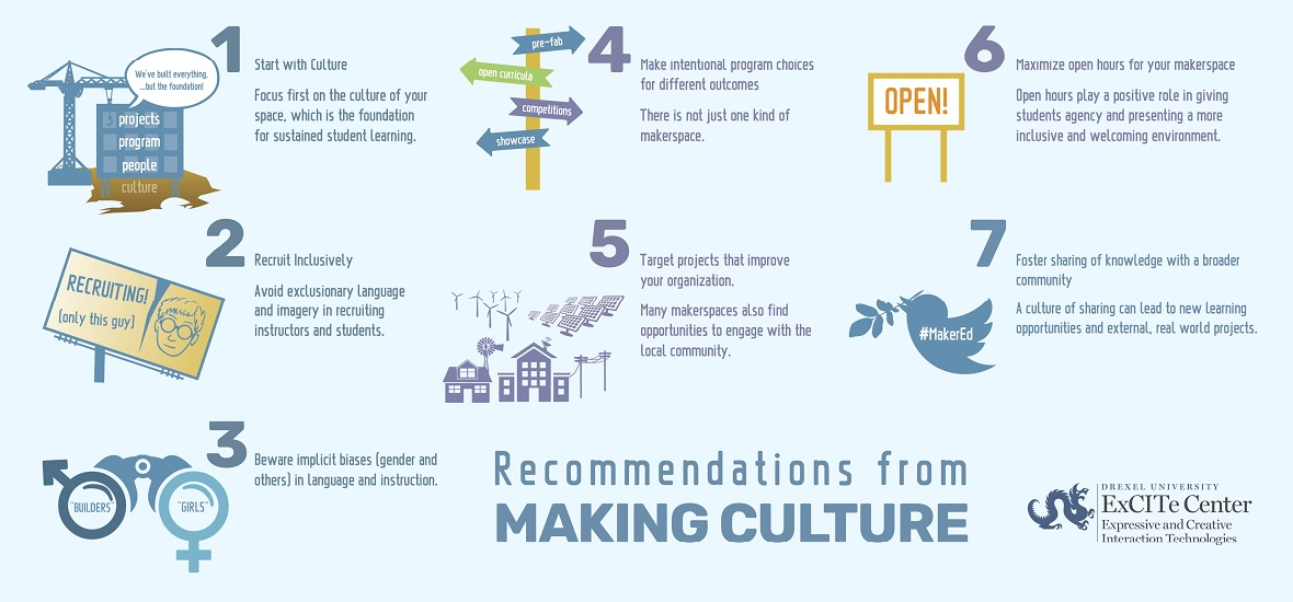 Making Culture Recommendations Graphic