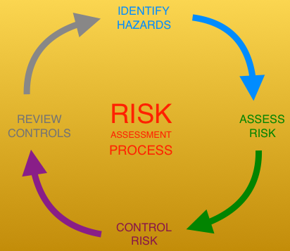 research personnel must perform a process risk assessment for all processes that utilize hazardous materials the assessment is utilized to determine the