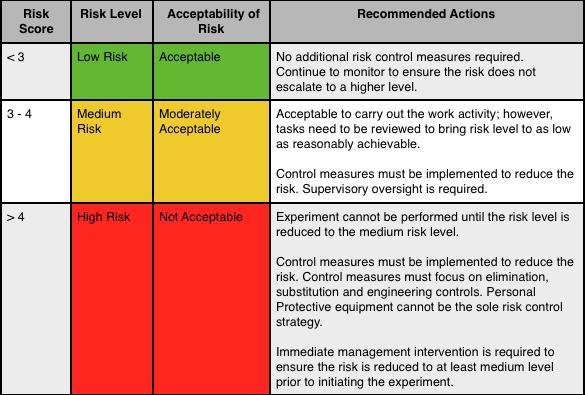 Experimental Risk Assessment Office Of Research Drexel University