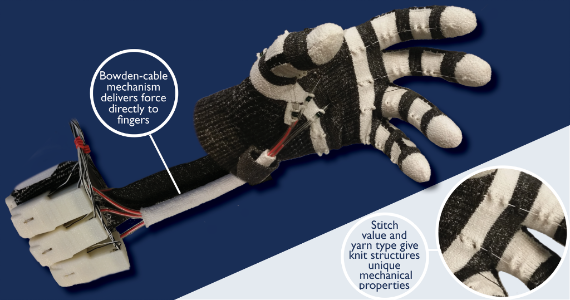 The Exo-Skin device is a knitted tendon actuated exoskeleton capable of delivering force and textural feedback to individual fingertips.