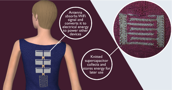 Knitted supercapacitor use antenna to absorb WiFi signal and convert it to electical energy to power other devices