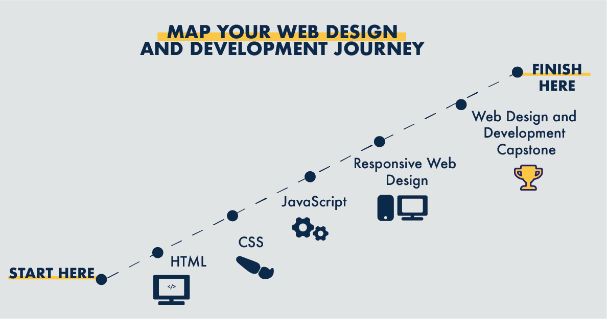 Title: Map your web design and development journey. Map says start here: HTML, CSS, JavaScript, responsive design, capstone, finish