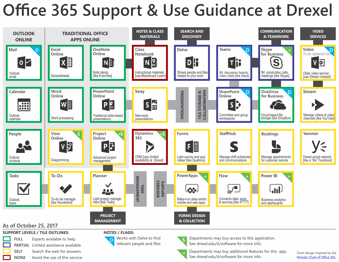 Microsoft Office 365 Available Apps  U0026 Support