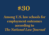 National Law Journal ranked the Kline School of Law #30 among U.S. law schools for employment outcomes