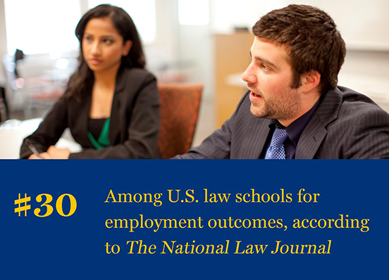 National Law Journal ranks Kline School of Law 30 in the US for employment outcomes in 2017