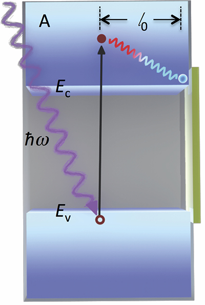 light in ferroelectric insulator
