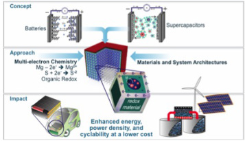 Conceptual presentation of development of fully integrated rechargeable hybrid battery-supercapacitor (supercapbattery) electrical energy storage devices