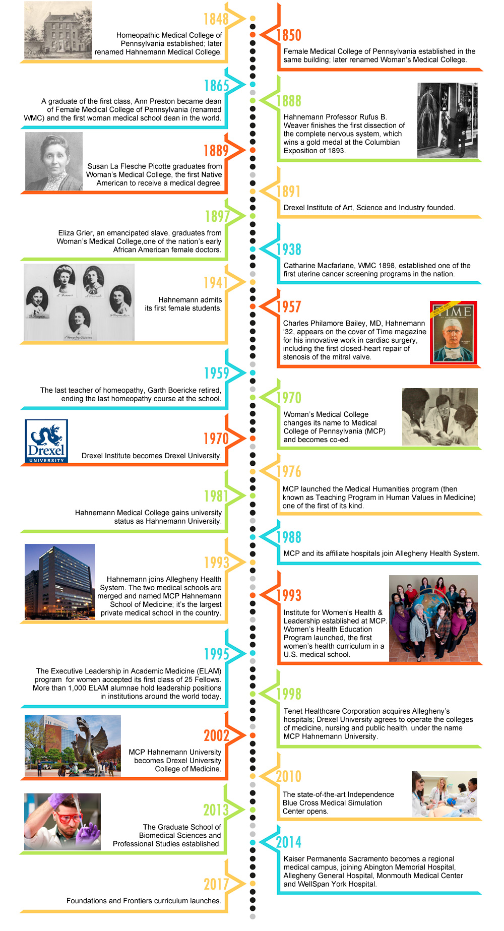 timeline drexel university college of medicine