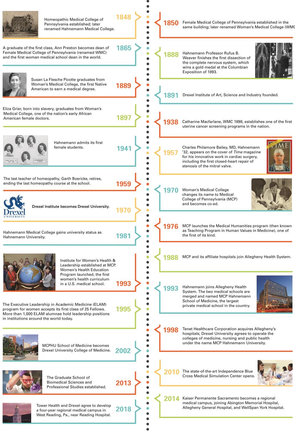 History - Drexel University College of Medicine