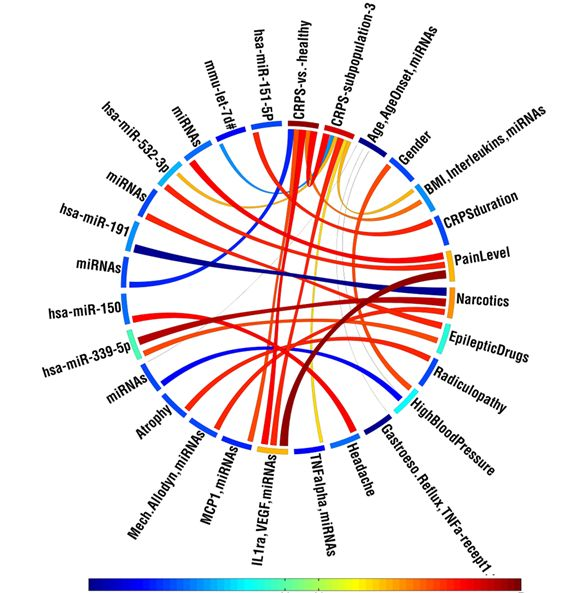 Circos diagram of the correlation of selected medical conditions with other clinical parameters and differentially expressed circulating miRNAs in patients with complex regional pain syndrome