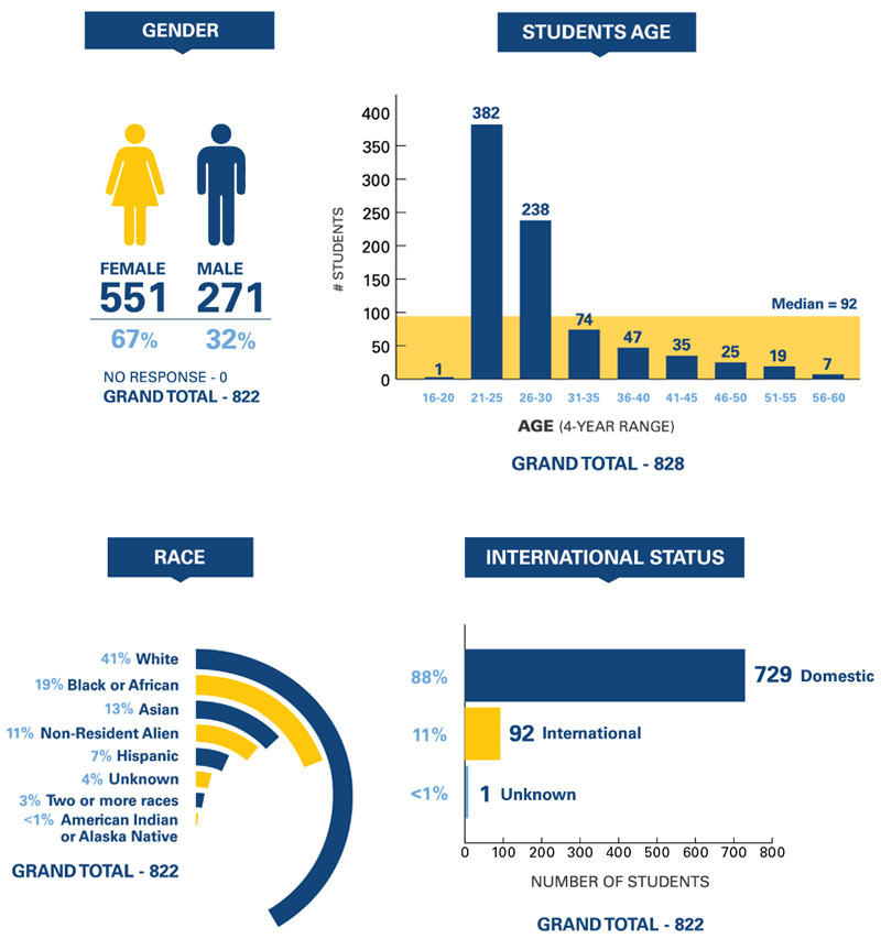 Drexel University College of Medicine Graduate School Demographics 2016