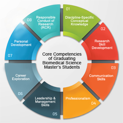 Core Competencies of Graduating Biomedical Science Master's Students