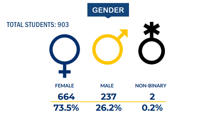 Drexel University College of Medicine Graduate School Demographics 2020-21 - Gender