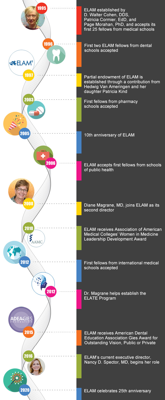ELAM Program Timeline through 2020