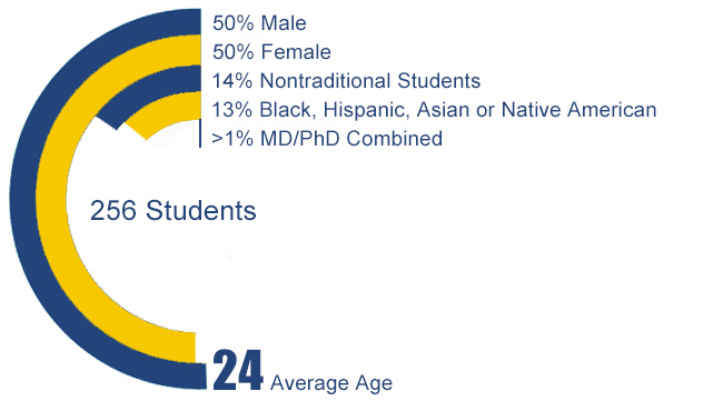 Drexel University College of Medicine - MD Program Demographics - Our Students
