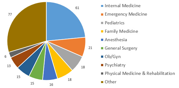 Drexel University College of Medicine MD Students residency programs match by specialty for 2017.