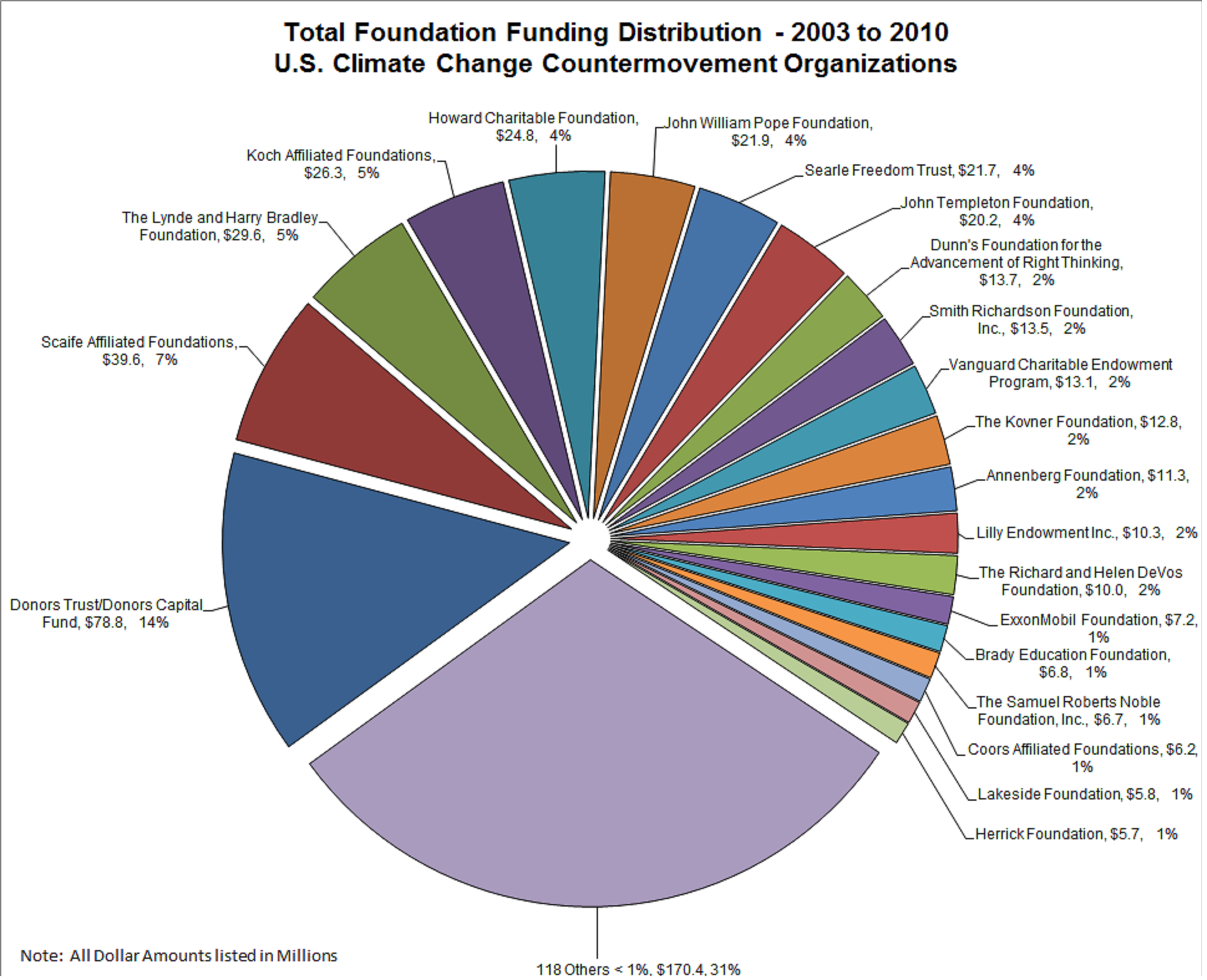 This chart shows the overall amount and percentage distribution of foundation funding of countermovement organizations