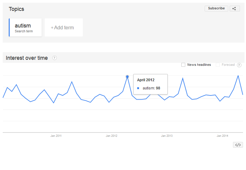 "Google search trends for the term ""autism"" from 2010 through 2014, showing peaks in searches in April of each year."
