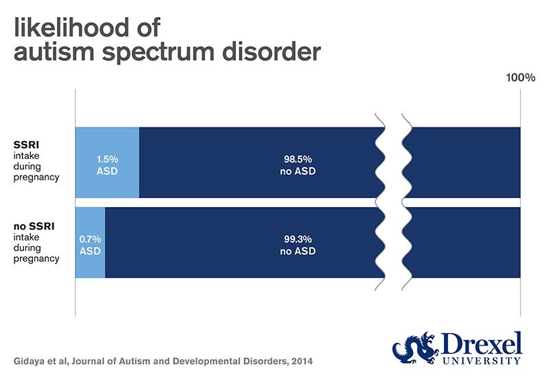 In Utero Exposure To Antidepressants >> In Utero Exposure To Antidepressants May Influence Autism Risk Now