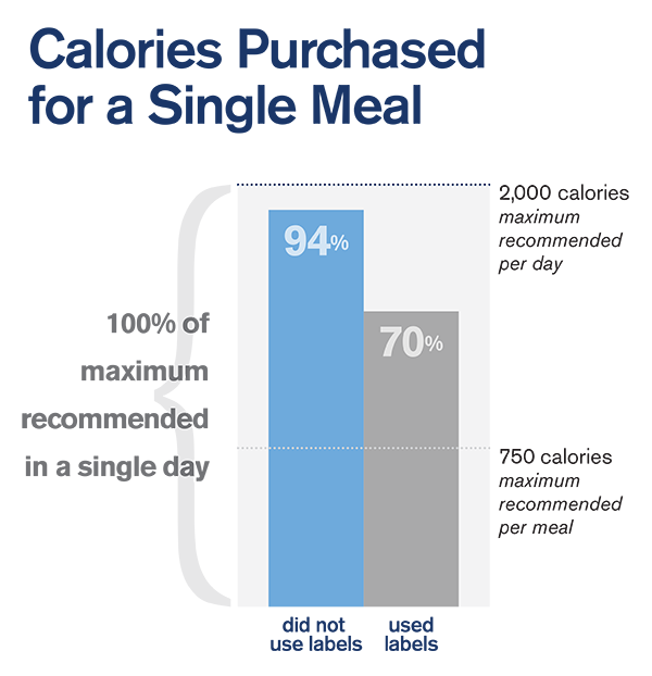 Restaurant customers who did not use menu nutritional labels purchased almost as many calories for a single meal as are recommended for an entire day.