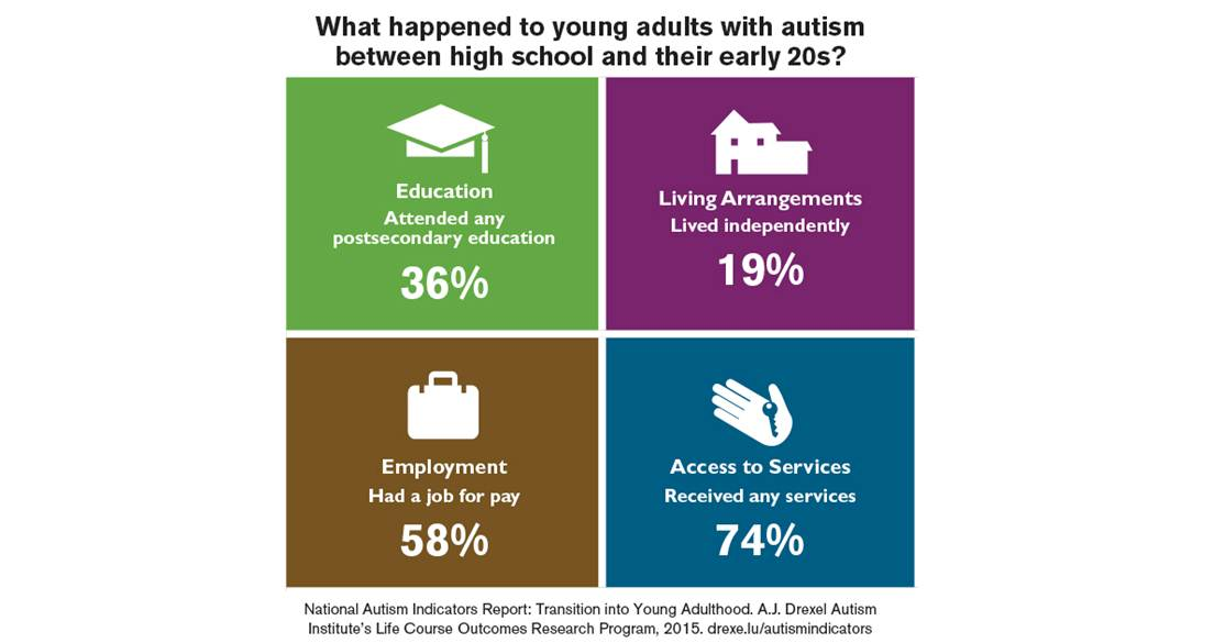 What happened to young adults with autism between high school and their early 20s? 36% attended any postsecondary education. 19% lived independently. 58% had a job for pay. 74% received any services.