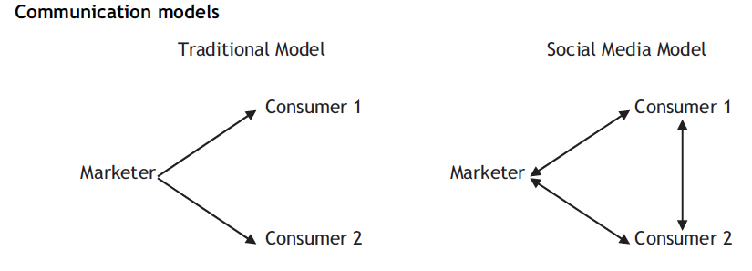 Graph of communication models