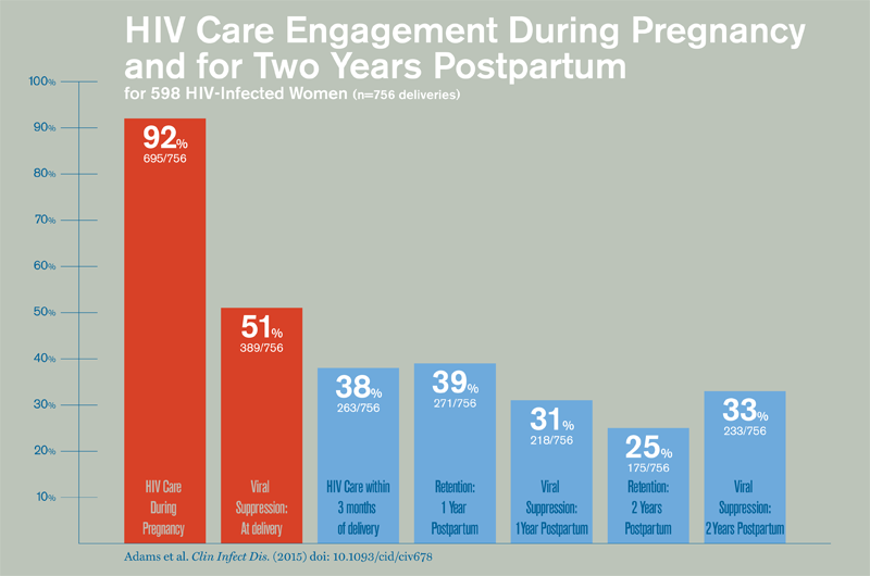 Chart shows HIV engagement during pregnancy and for two years postpartum. 92% of women received HIV care during pregnancy. 51% had viral suppression at delivery. 38% received HIV care within 3 months after delivery.