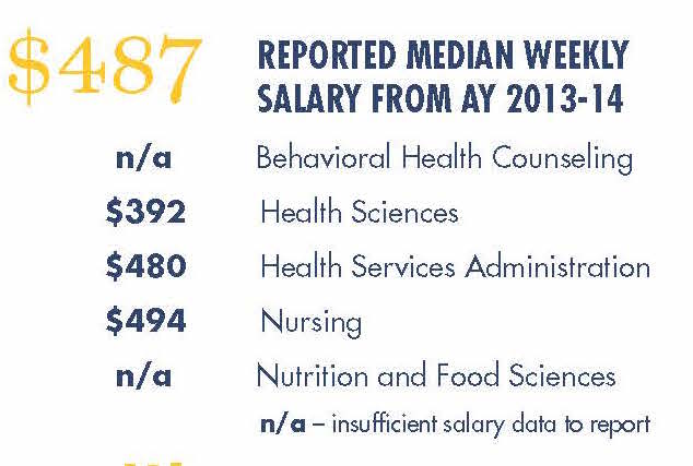 Statistics for the College of Nursing & Health Professions.