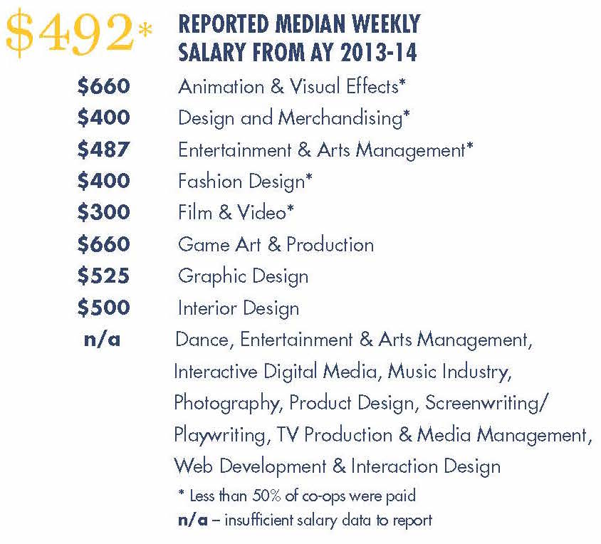Statistics for the Antoinette Westphal College of Media Arts & Design.