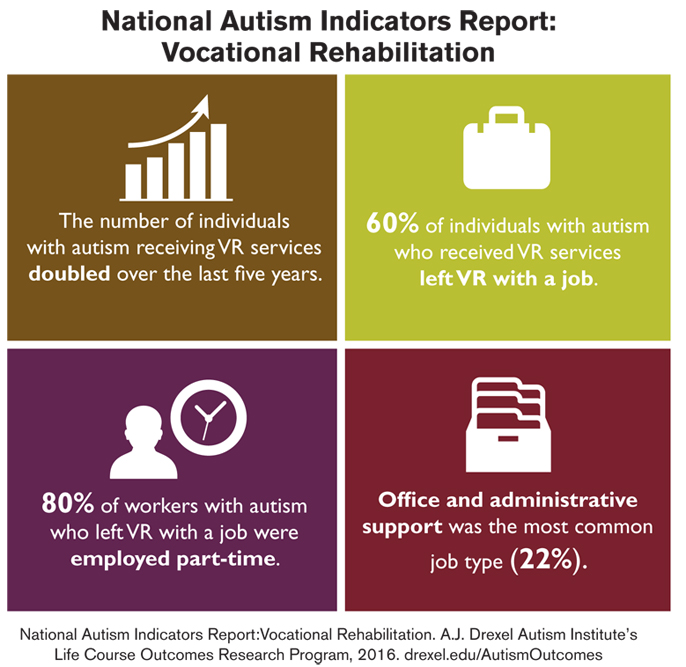 An infographic explaining that the numbers of individuals with autism who applied to Vocational Rehabilitation doubled over the last five years, 60 percent of people with autism exited the program with a job, 80 percent of workers with autism who left the program worked part-time and 22 percent worked in office and administrative support. Courtesy of the A.J. Drexel Autism Institute's Life Course Outcomes Research Program.
