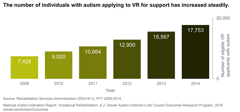 A graph showing how the Vocational Rehabilitation applications of those with autism have grown from 7,428 in 2009 to 17,753 in 2014.