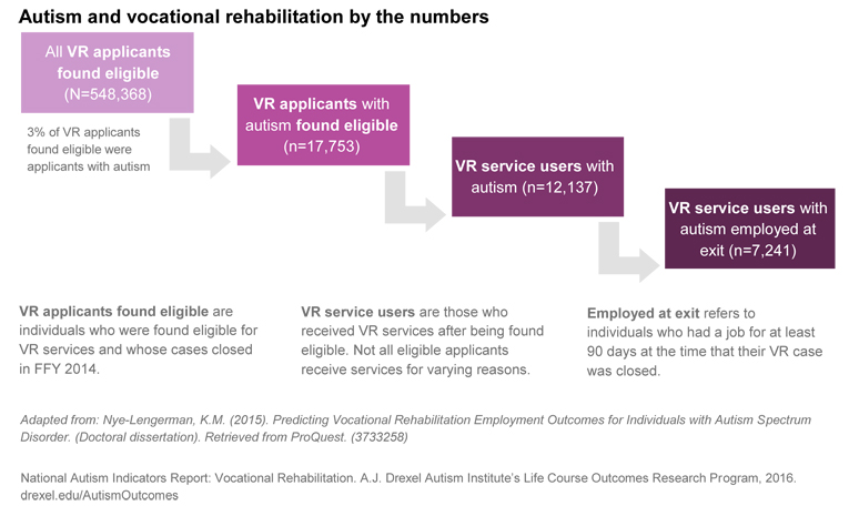 A breakdown of how 548,368 people applied to Vocational Rehabilitation, 17,753 people with autism were found to be eligible, 12,137 users of the program had autism, and 7,241 with autism left the program with a job.