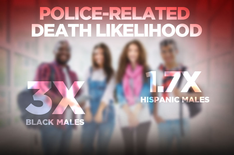 Police-related death likelihoods: a photo of a group of people showing that black males are three times as likely to die and Hispanic males are 1.7 times as likely.