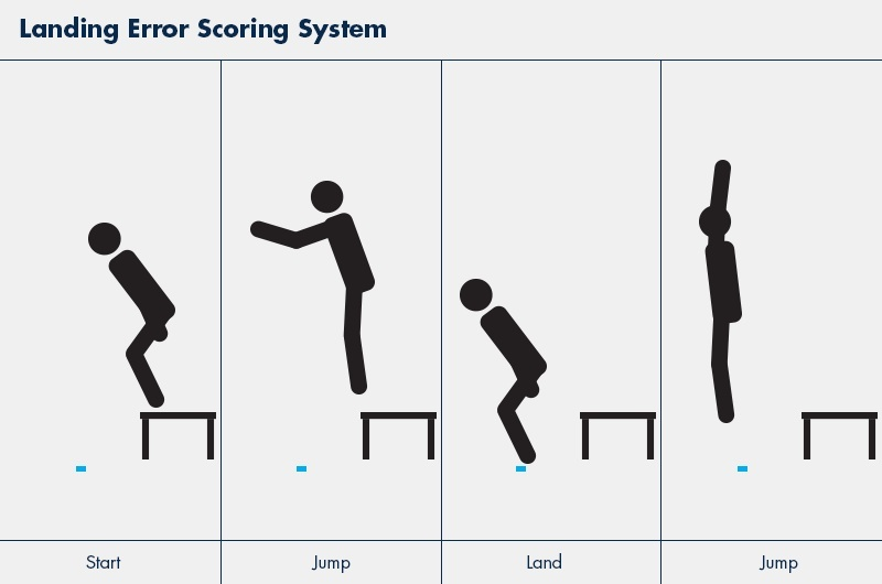 Landing Error Scoring System graphic