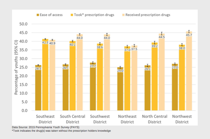 A chart pulled from the data brief depicting the different ways, by region, young people acquire prescription drugs in Pennsylvania.