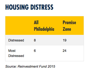 Chart depicting housing distress rates in West Philly Promise Zone versus the rest of Philadelphia