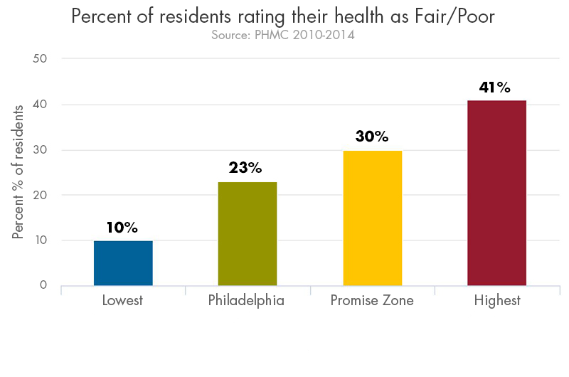 bar chart of percentage of residents rating their health as fair or poor