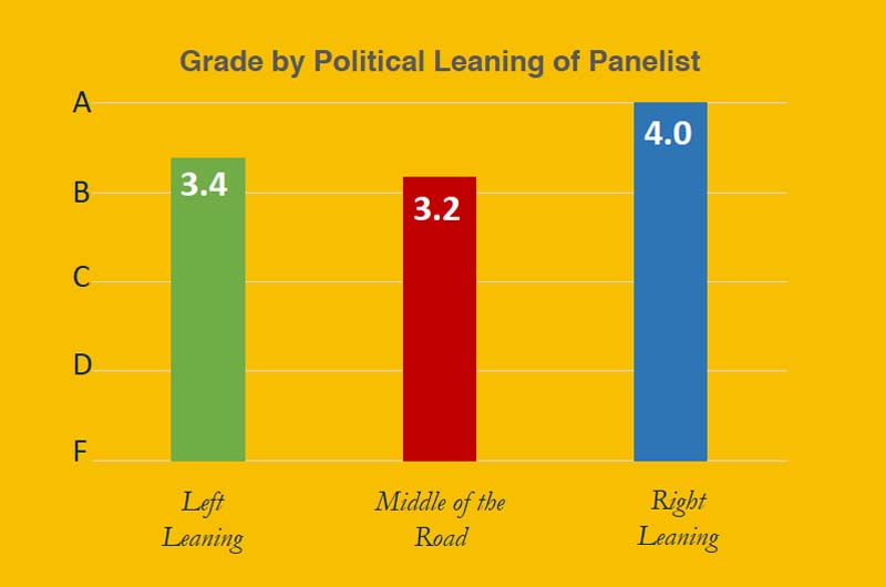 bar graph of grads from left leaning, middle of road and right leaning panelists.